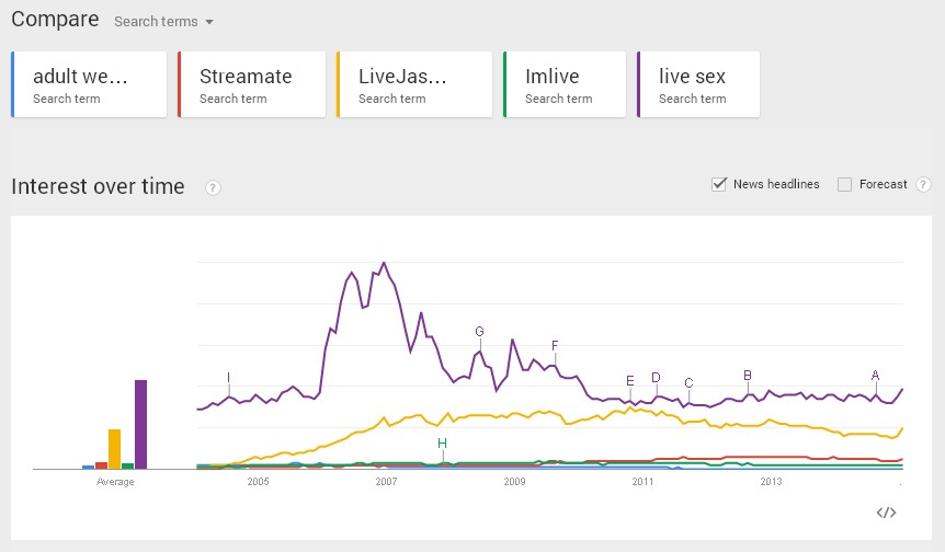 We took the two most searched terms and then compared searches for the top 3 most popular adult webcam sites.